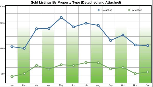 Real Estate Total Sales SDAR
