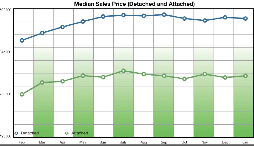Median Sales San Diego Real Estate
