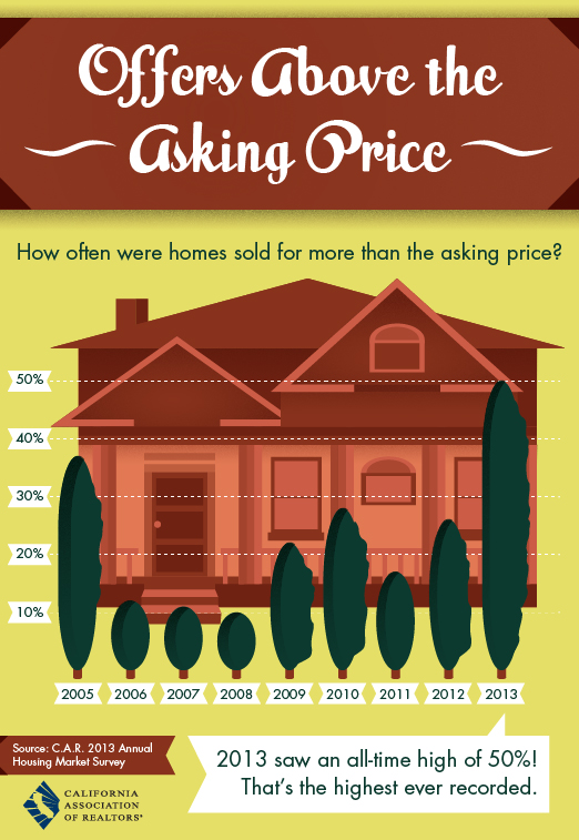 offers_above_asking_price