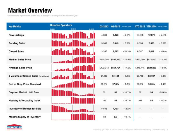 San Diego Real Estate Market Overview for March 2014