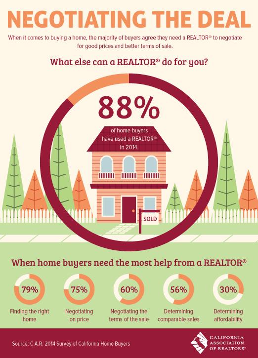 Negotiating Real Estate Deals
