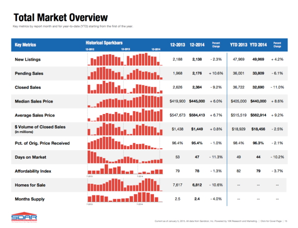 TOTAL MARKET OVERVIEW 2015