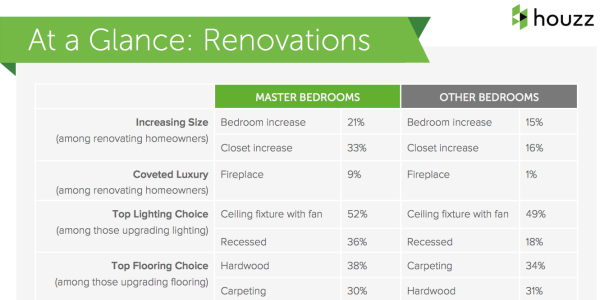 Houzz-survey