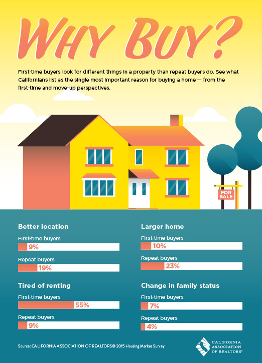 Why buy real estate