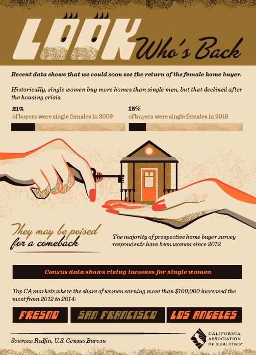 Women Buying Real Estate