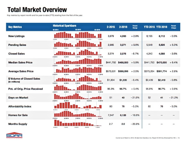 Total Market Overview - San DIego - Real Estate