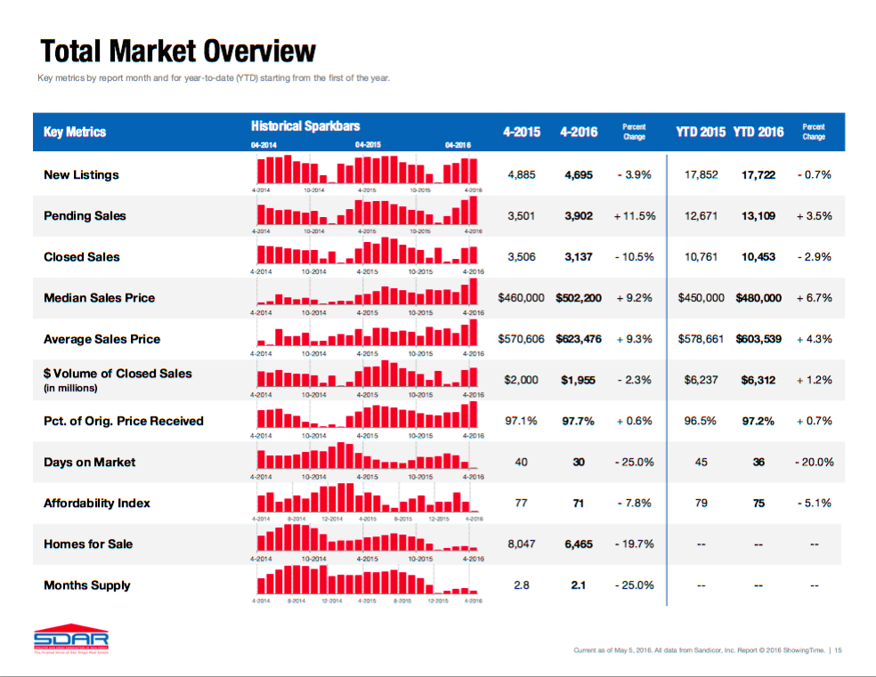 Total Market Overview - April