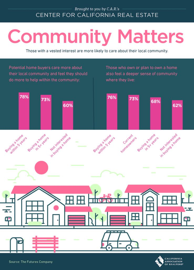 Community Matters When Buying a Home
