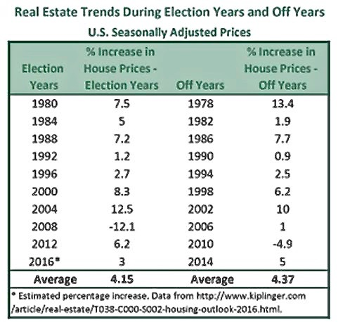 2016 Election and Real Estate