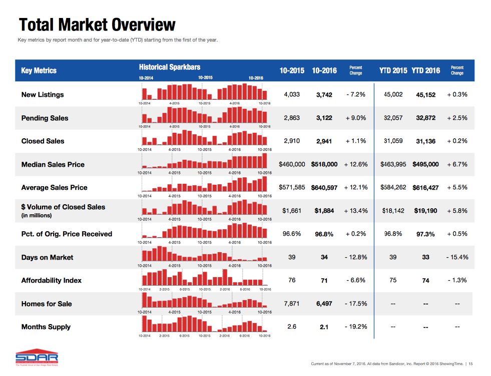 total-market-overview-october