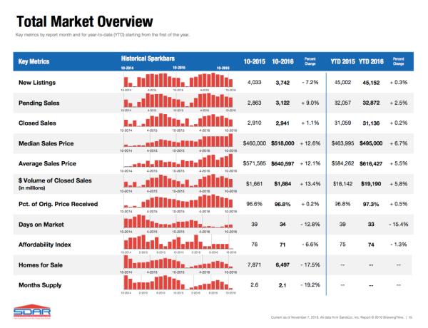 total-market-overview-october