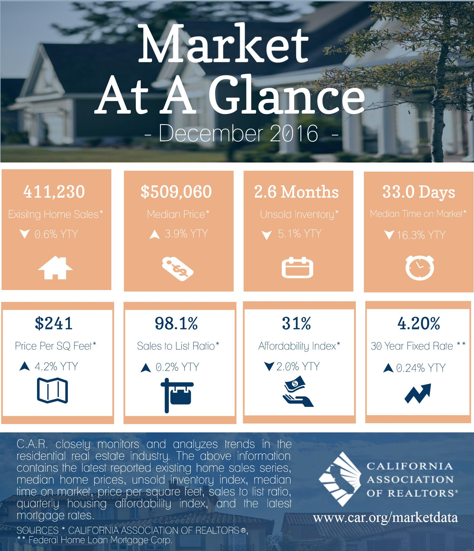 San Diego Apartments For Sale: Market @ A Glance: January 2017 Edition