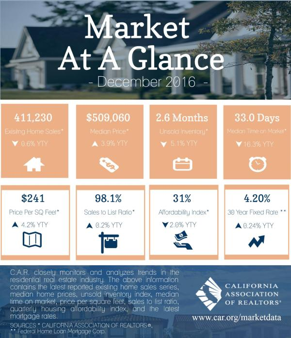 2016-12_market-at-glance