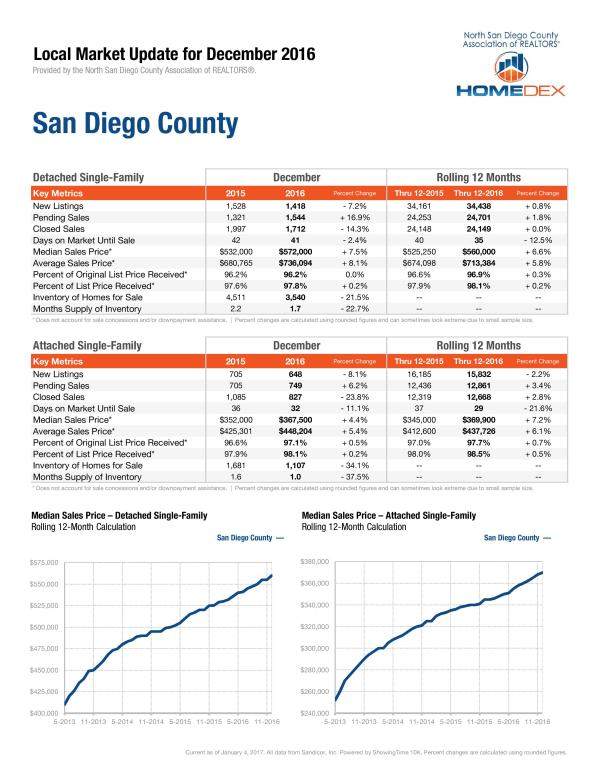 sandiego-county-stats-page-001